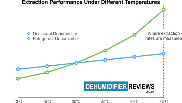 Desiccant dehumidifier compared to refrigerant dehumidifier