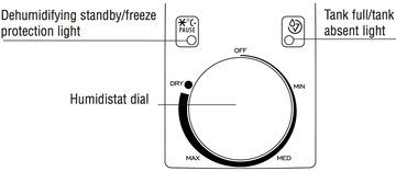 DeLonghi DES12 Control Panel